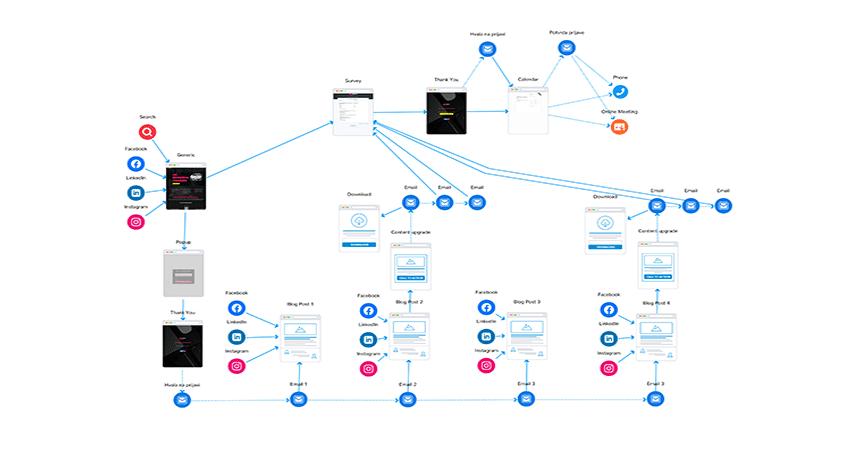 Default design workflow